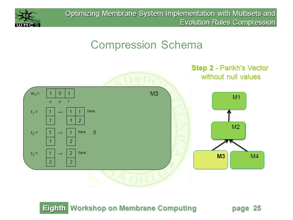 Optimizing Membrane System Implementation with Multisets and Evolution Rules Compression Workshop on Membrane Computing Eighth page 25 Step 2 - Parikh s Vector without null values Compression Schema M1 M2 M4M3 M2 M3 2 1r 1 =1→1 here 11 b' 0w 3 =11 af M3 here 2 1r 2 =1→,δ,δ 1 r 3 =1→2 here 33