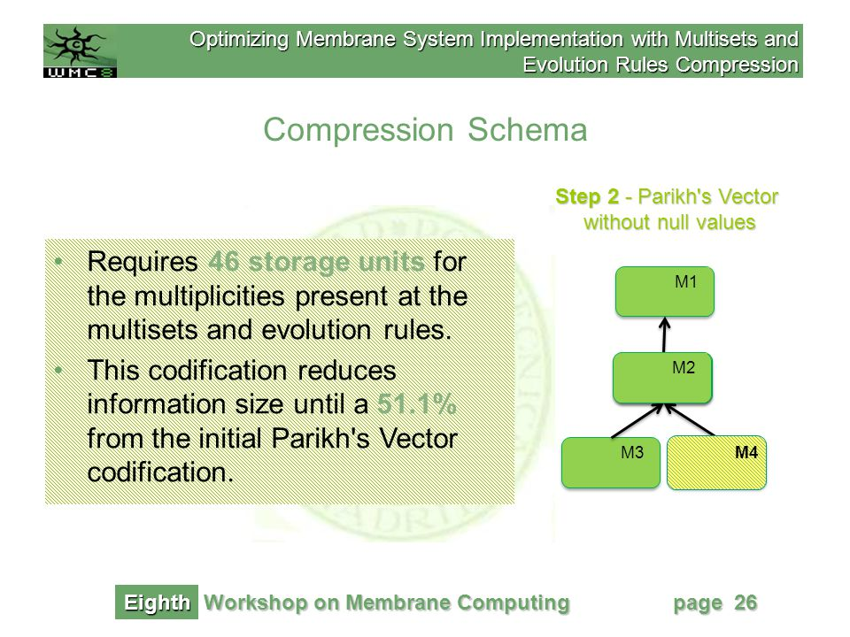 Optimizing Membrane System Implementation with Multisets and Evolution Rules Compression Workshop on Membrane Computing Eighth page 26 Step 2 - Parikh s Vector without null values Compression Schema M1 M2 M4M3 M2 M4 w 4 =0 c M4 Requires 46 storage units for the multiplicities present at the multisets and evolution rules.