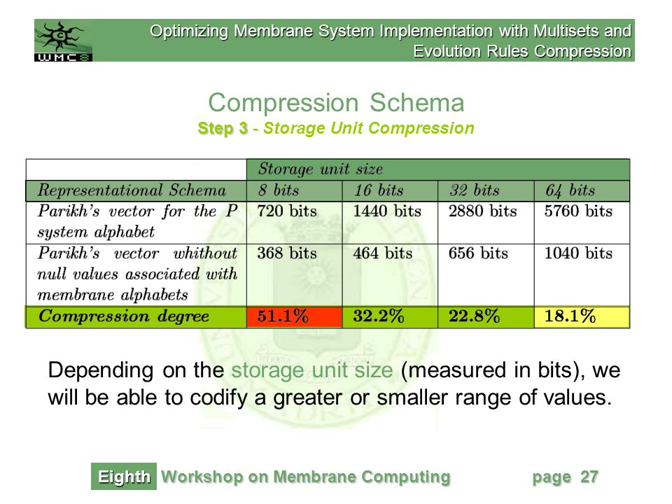 Optimizing Membrane System Implementation with Multisets and Evolution Rules Compression Workshop on Membrane Computing Eighth page 27 Compression Schema Step 3 - Step 3 - Storage Unit Compression Depending on the storage unit size (measured in bits), we will be able to codify a greater or smaller range of values.