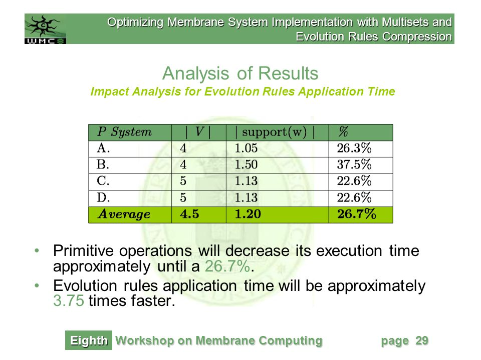 Optimizing Membrane System Implementation with Multisets and Evolution Rules Compression Workshop on Membrane Computing Eighth page 29 Analysis of Results Primitive operations will decrease its execution time approximately until a 26.7%.