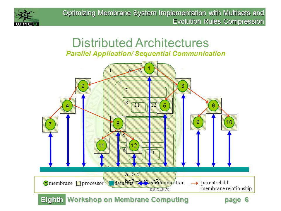 Optimizing Membrane System Implementation with Multisets and Evolution Rules Compression Workshop on Membrane Computing Eighth page 7 UNFEASIBLE.