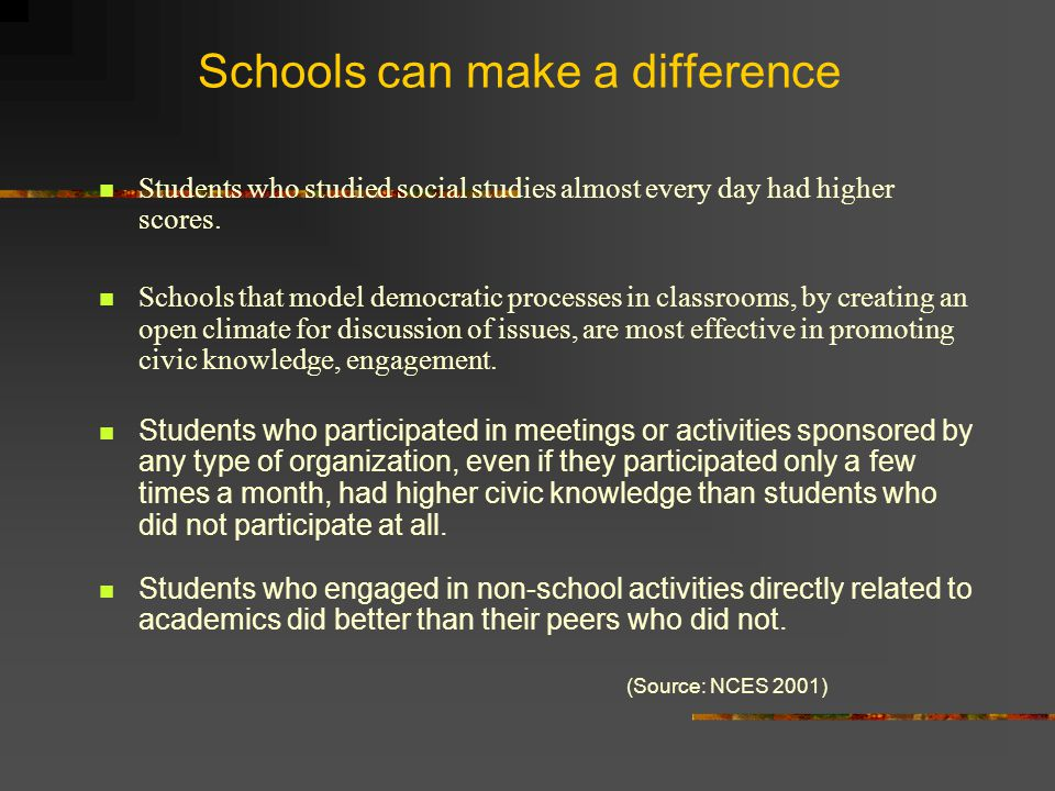 Schools can make a difference Students who studied social studies almost every day had higher scores.