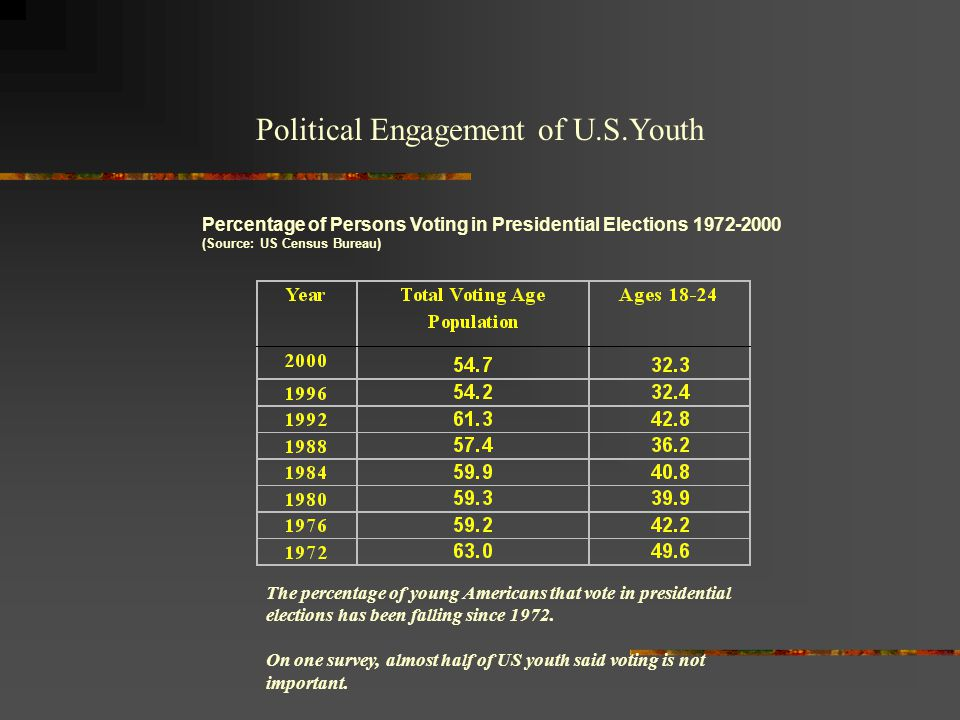 Political Engagement of U.S.Youth Percentage of Persons Voting in Presidential Elections 1972-2000 (Source: US Census Bureau) The percentage of young
