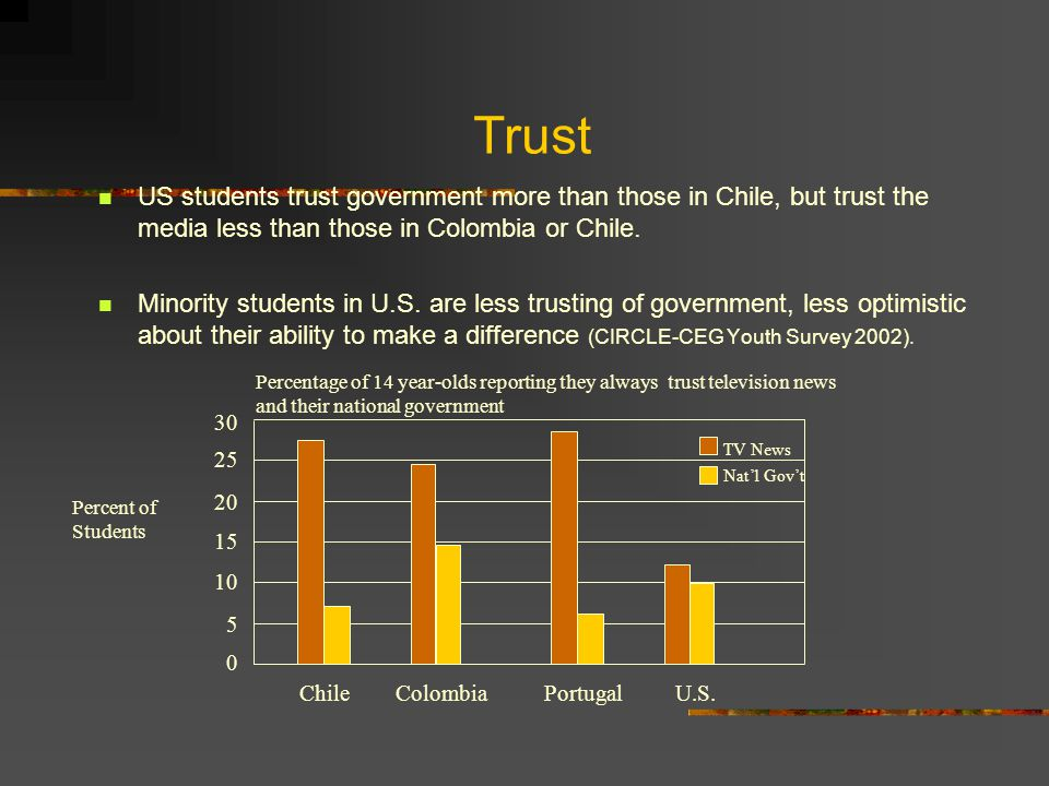 Trust US students trust government more than those in Chile, but trust the media less than those in Colombia or Chile.