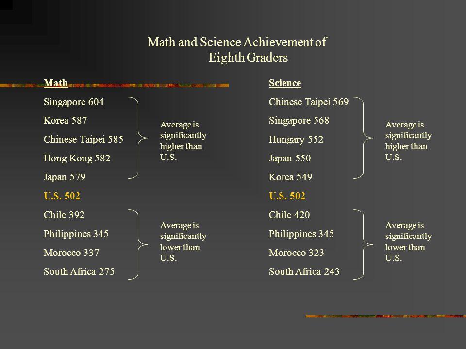Math and Science Achievement of Eighth Graders Math Singapore 604 Korea 587 Chinese Taipei 585 Hong Kong 582 Japan 579 U.S.