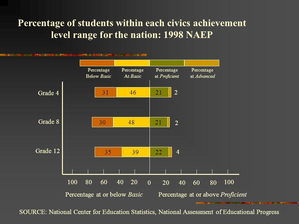 Source IEA Civic Education Study 1999 Results from IEA Civics Study