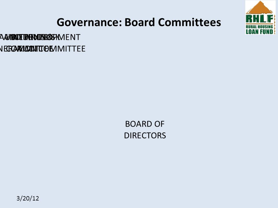 3/20/12 Governance: Board Committees BOARD OF DIRECTORS HR ETHICS & REMUNERATION COMMITTEE CREDIT AND DEVELOPMENT COMMITTEE AUDIT AND RISK COMMITTEE INTERNAL AUDIT