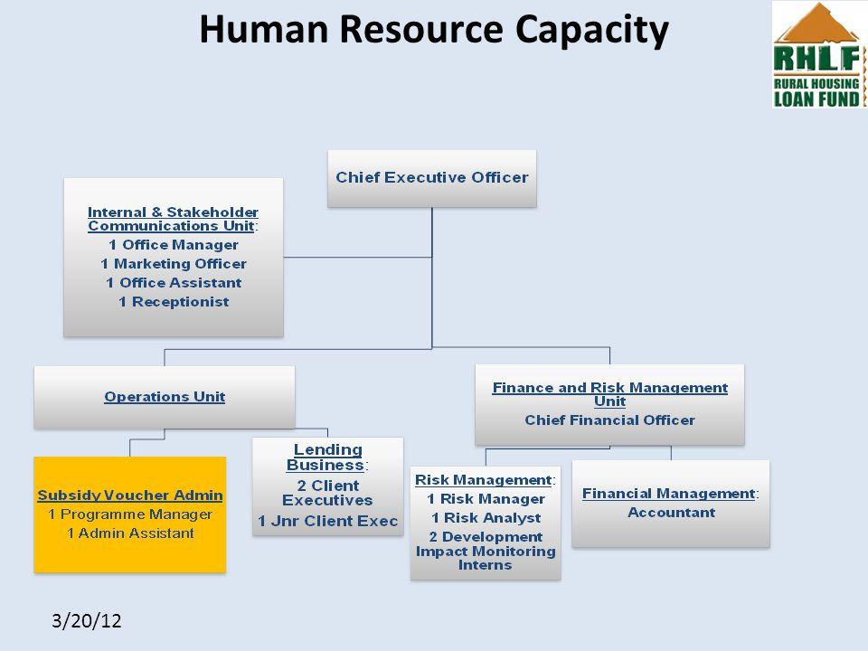 3/20/12 Human Resource Capacity
