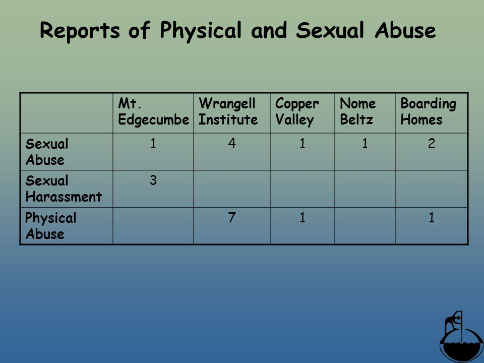 Reports of Physical and Sexual Abuse Mt.