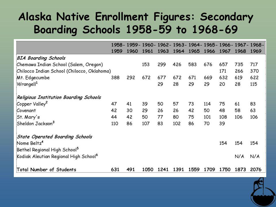 Alaska Native Enrollment Figures: Secondary Boarding Schools 1958-59 to 1968-69