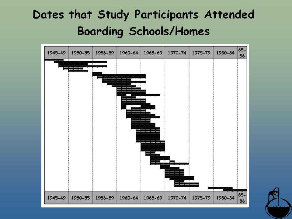 Dates that Study Participants Attended Boarding Schools/Homes