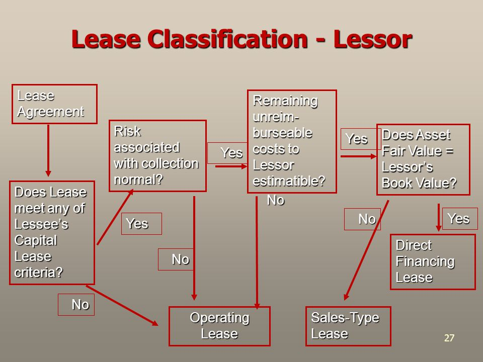 27 Operating Lease Sales-Type Lease Direct Financing Lease Does Lease meet any of Lessee's Capital Lease criteria? No Risk associated with collection
