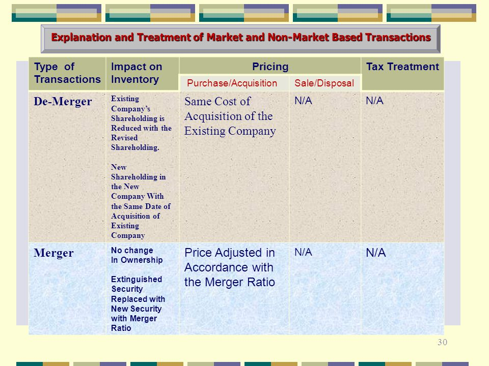 Explanation and Treatment of Market and Non-Market Based Transactions 30 Type of Transactions Impact on Inventory PricingTax Treatment Purchase/Acquis