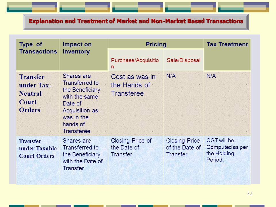 Explanation and Treatment of Market and Non-Market Based Transactions 32 Type of Transactions Impact on Inventory PricingTax Treatment Purchase/Acquisitio n Sale/Disposal Transfer under Tax- Neutral Court Orders Shares are Transferred to the Beneficiary with the same Date of Acquisition as was in the hands of Transferee Cost as was in the Hands of Transferee N/A Transfer under Taxable Court Orders Shares are Transferred to the Beneficiary with the Date of Transfer Closing Price of the Date of Transfer CGT will be Computed as per the Holding Period.