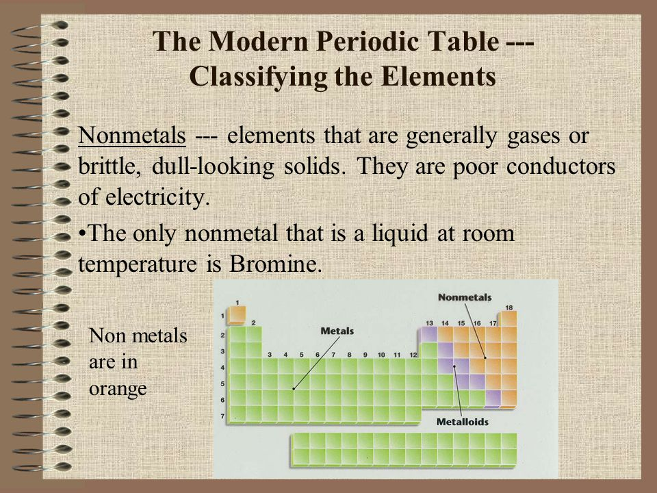 The Modern Periodic Table --- Classifying the Elements Nonmetals --- elements that are generally gases or brittle, dull-looking solids. They are poor