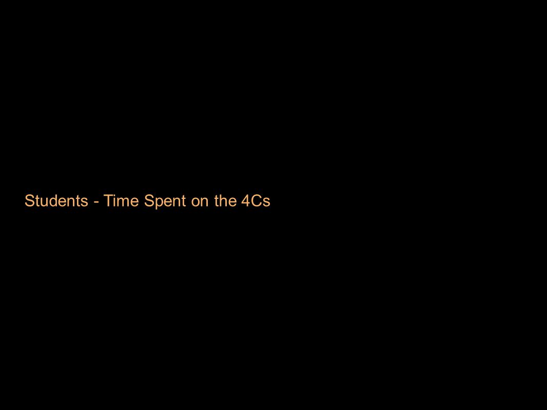 Students - Time Spent on the 4Cs