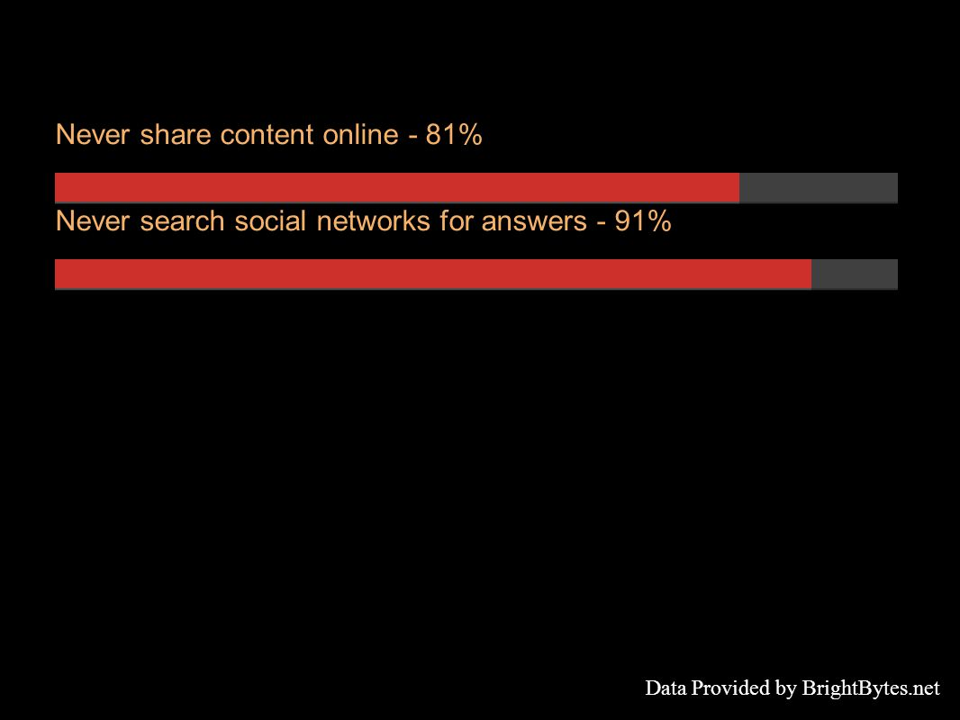 Never share content online - 81% Never search social networks for answers - 91% Data Provided by BrightBytes.net