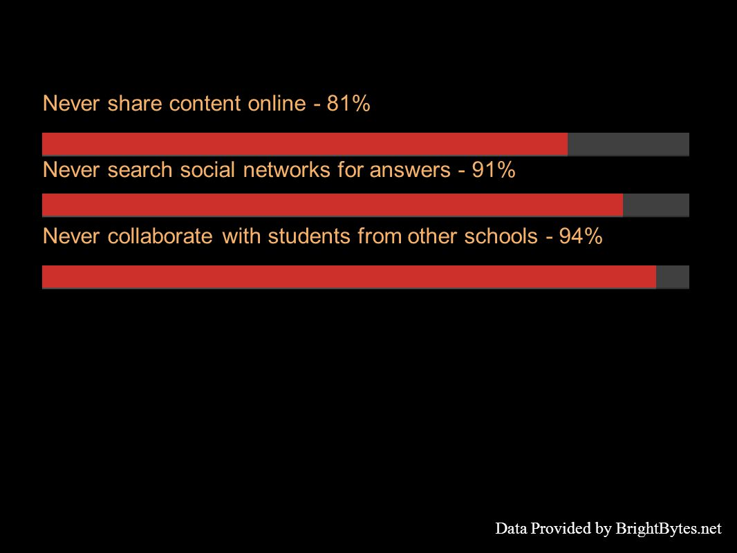 Never share content online - 81% Never search social networks for answers - 91% Never collaborate with students from other schools - 94% Data Provided by BrightBytes.net