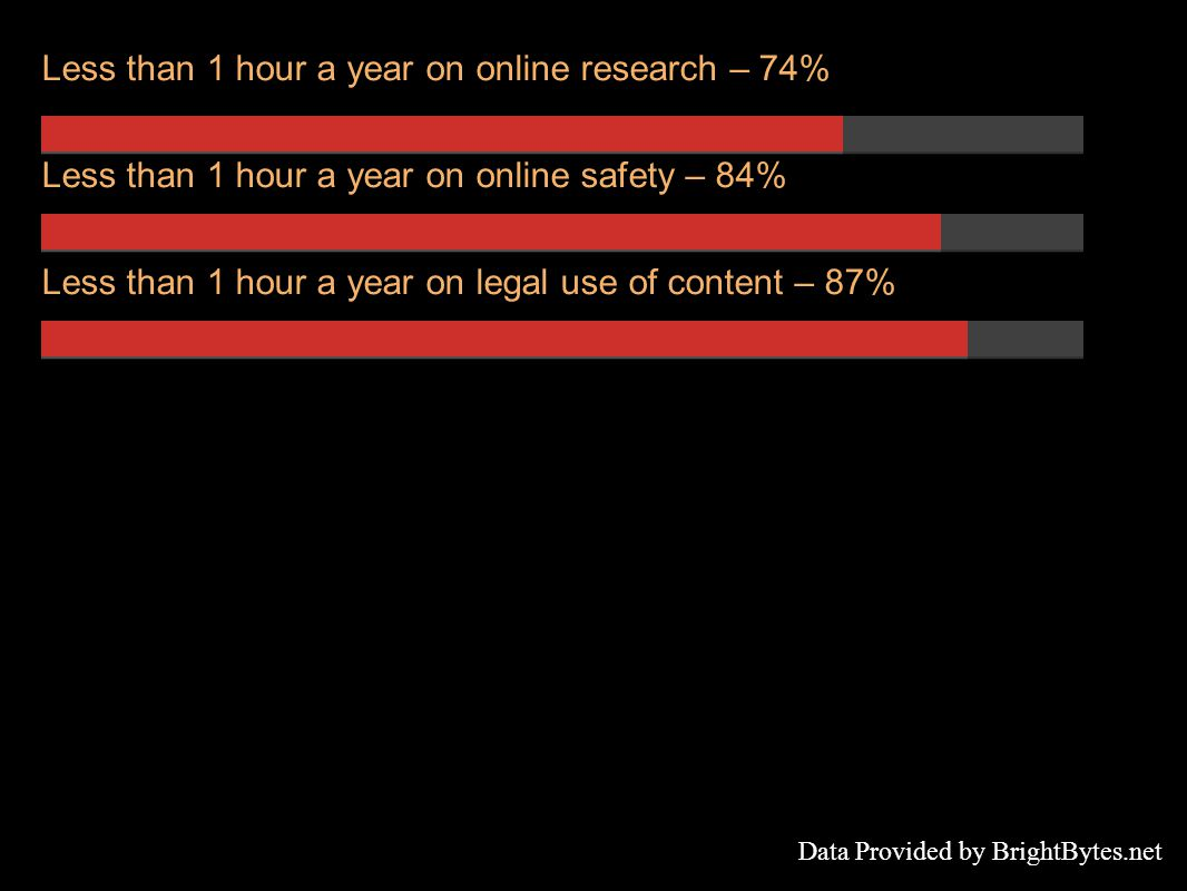 Less than 1 hour a year on online research – 74% Less than 1 hour a year on online safety – 84% Less than 1 hour a year on legal use of content – 87% Data Provided by BrightBytes.net