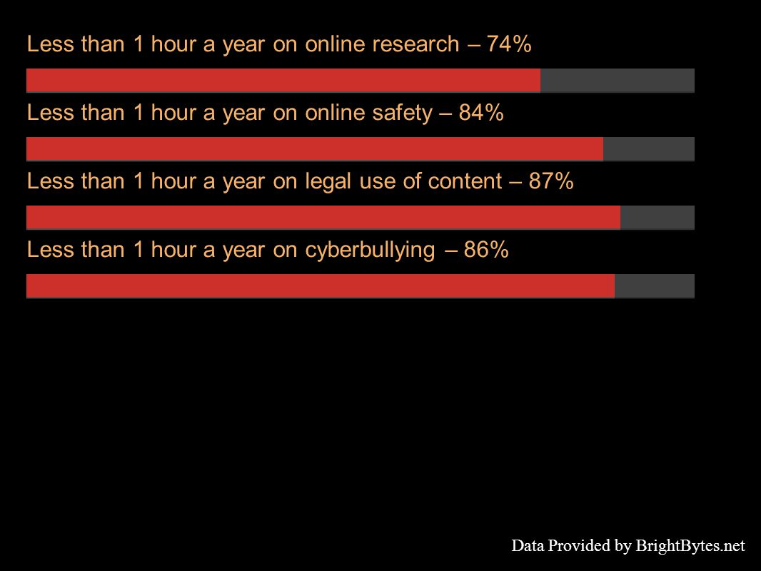 Less than 1 hour a year on online research – 74% Less than 1 hour a year on online safety – 84% Less than 1 hour a year on legal use of content – 87% Less than 1 hour a year on cyberbullying – 86% Data Provided by BrightBytes.net