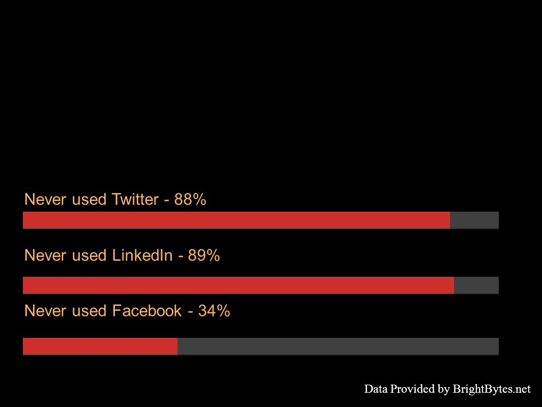 Never used Twitter - 88% Never used LinkedIn - 89% Never used Facebook - 34% Data Provided by BrightBytes.net