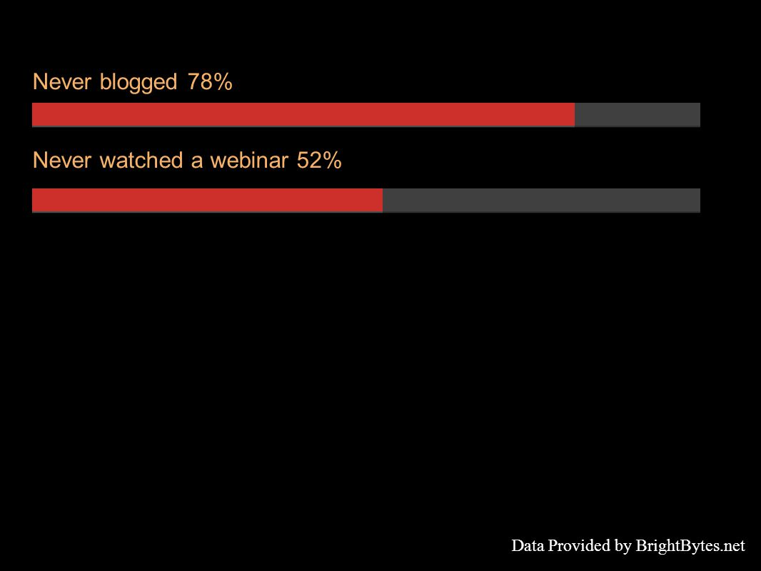 Never blogged 78% Never watched a webinar 52% Data Provided by BrightBytes.net