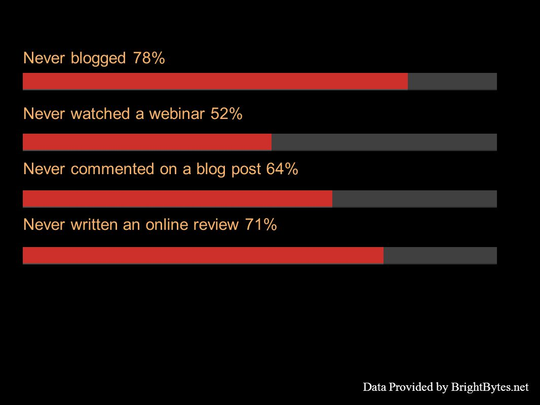 Never blogged 78% Never watched a webinar 52% Never commented on a blog post 64% Never written an online review 71% Data Provided by BrightBytes.net