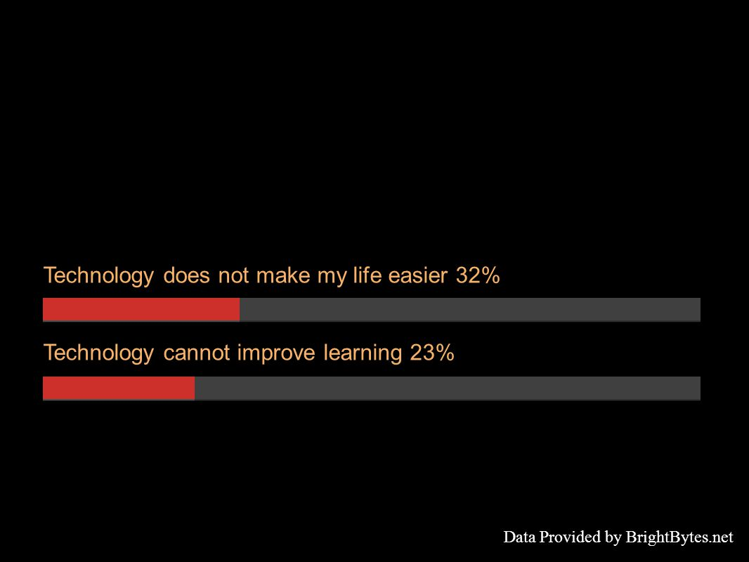 Technology does not make my life easier 32% Technology cannot improve learning 23% Data Provided by BrightBytes.net