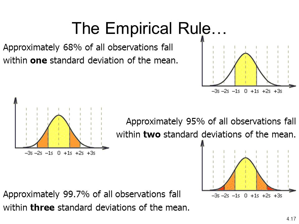 4.17 The Empirical Rule… Approximately 68% of all observations fall within one standard deviation of the mean. Approximately 95% of all observations f