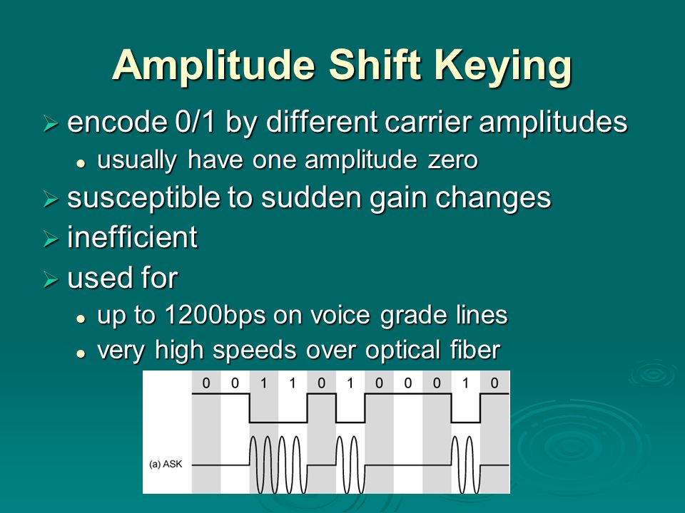 Amplitude Shift Keying  encode 0/1 by different carrier amplitudes usually have one amplitude zero usually have one amplitude zero  susceptible to sudden gain changes  inefficient  used for up to 1200bps on voice grade lines up to 1200bps on voice grade lines very high speeds over optical fiber very high speeds over optical fiber