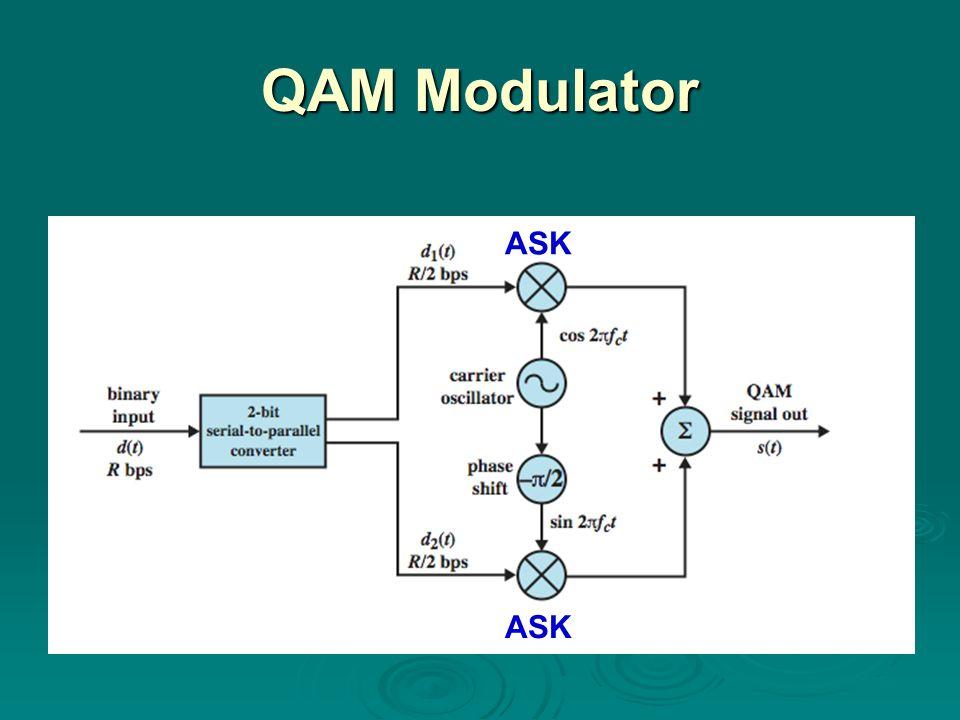 QAM Modulator ASK