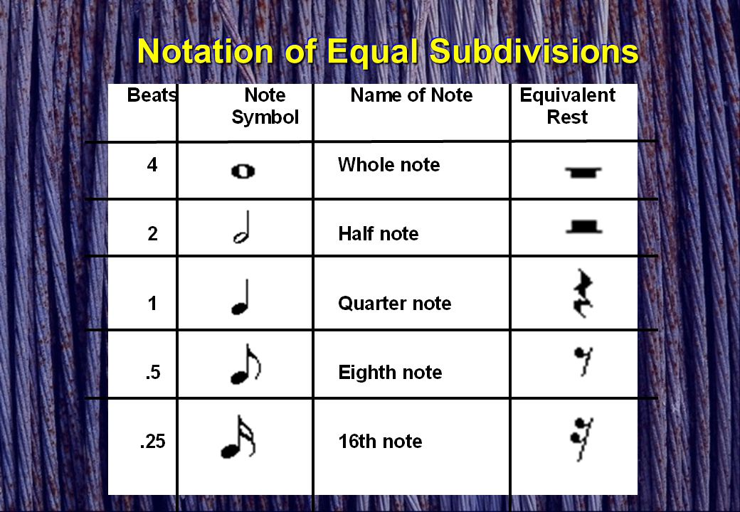 Notation of Equal Subdivisions