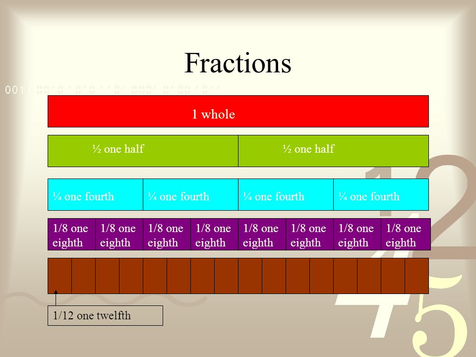 Fractions 1 whole ½ one half ¼ one fourth 1/8 one eighth 1/12 one twelfth