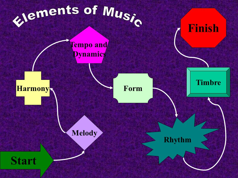 Finish Start Melody Harmony Tempo and Dynamics Form Rhythm Timbre