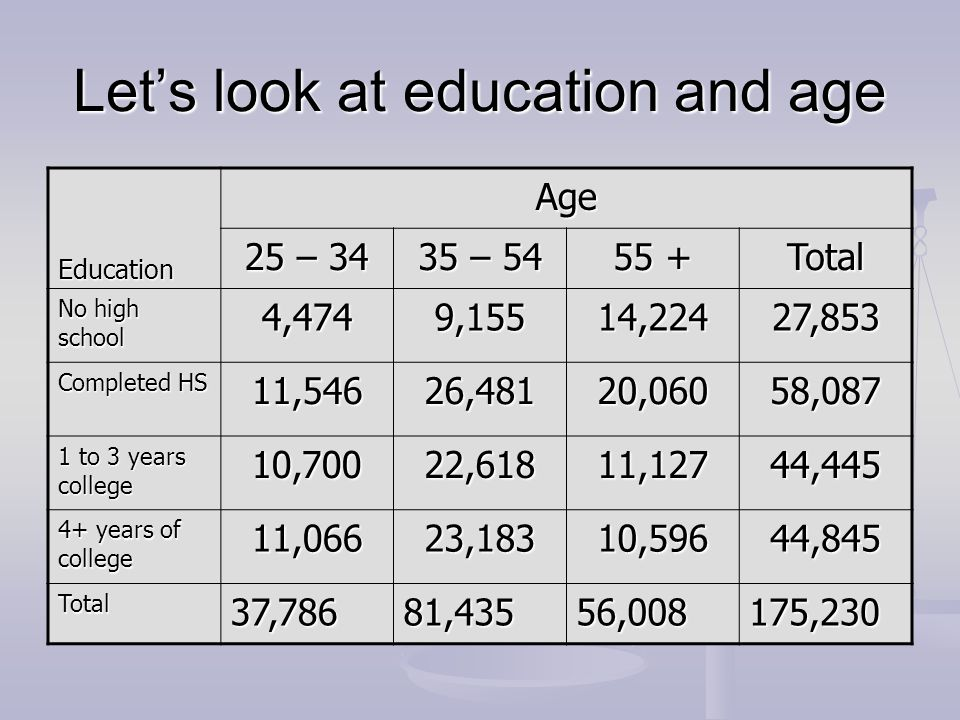 Let's look at education and age Education Age 25 – 34 35 – 54 55 + Total No high school 4,4749,15514,22427,853 Completed HS 11,54626,48120,06058,087 1