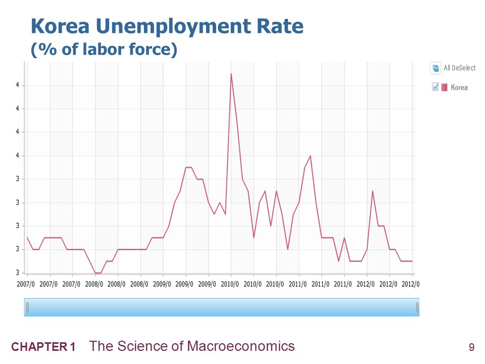 9 CHAPTER 1 The Science of Macroeconomics Korea Unemployment Rate (% of labor force)
