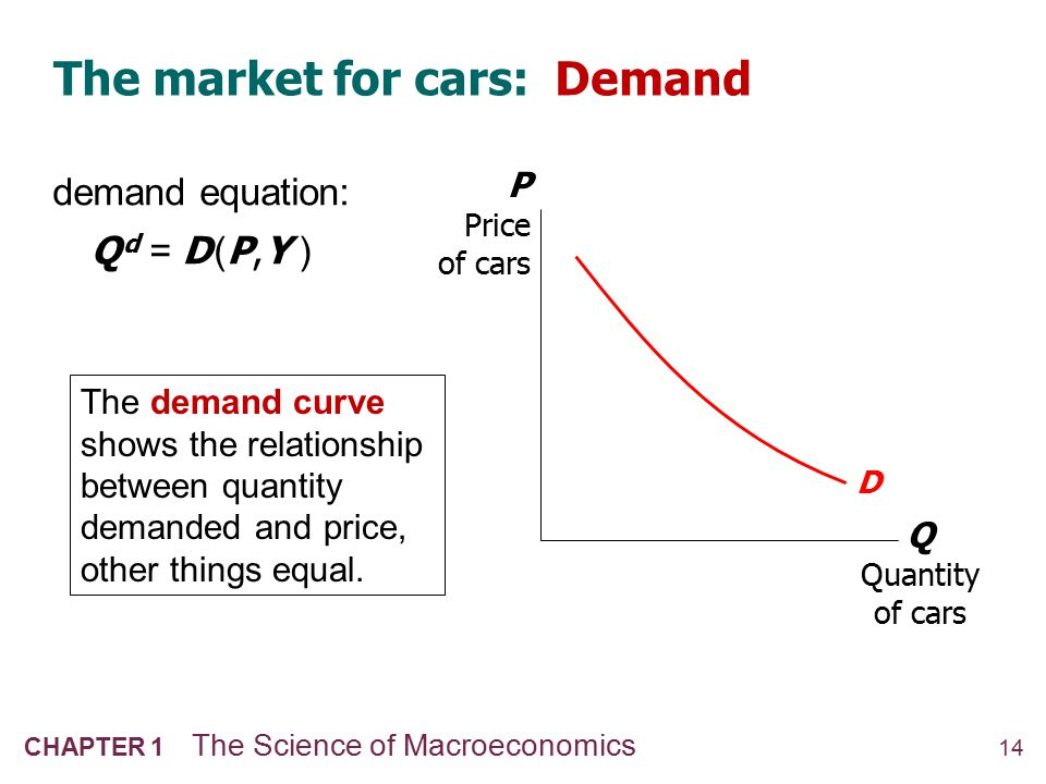 14 CHAPTER 1 The Science of Macroeconomics The market for cars: Demand Q Quantity of cars P Price of cars D The demand curve shows the relationship be