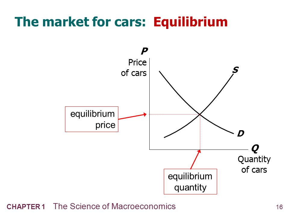 16 CHAPTER 1 The Science of Macroeconomics The market for cars: Equilibrium Q Quantity of cars P Price of cars S D equilibrium price equilibrium quant