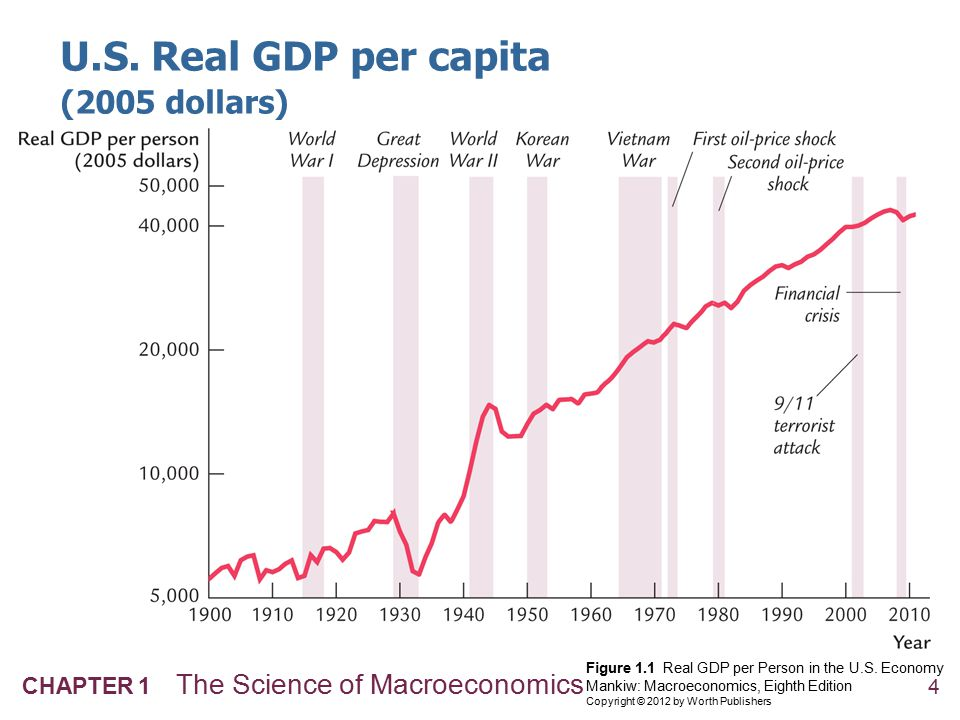 4 CHAPTER 1 The Science of Macroeconomics Figure 1.1 Real GDP per Person in the U.S. Economy Mankiw: Macroeconomics, Eighth Edition Copyright © 2012 b