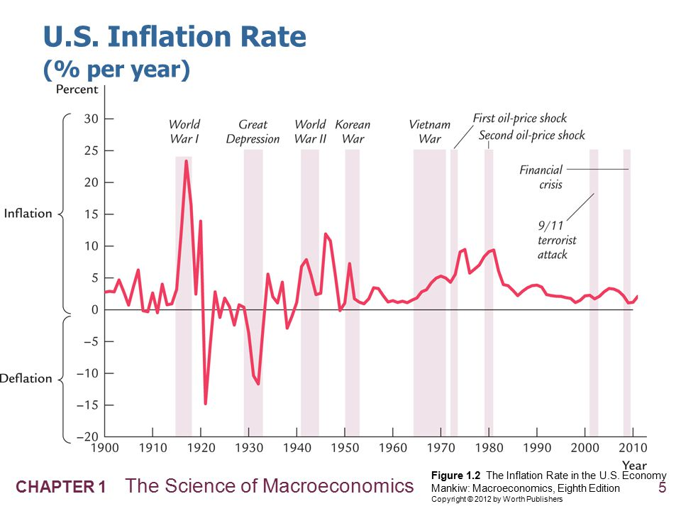5 CHAPTER 1 The Science of Macroeconomics Figure 1.2 The Inflation Rate in the U.S. Economy Mankiw: Macroeconomics, Eighth Edition Copyright © 2012 by