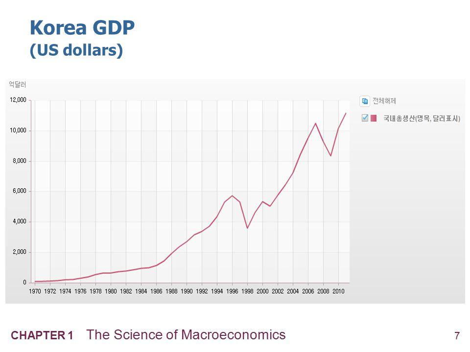 7 CHAPTER 1 The Science of Macroeconomics Korea GDP (US dollars)