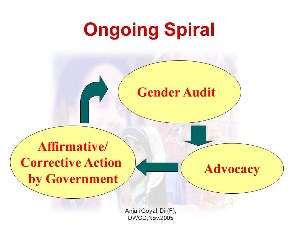 Anjali Goyal, Dir(F), DWCD,Nov.2005 Ongoing Spiral Gender Audit Advocacy Affirmative/ Corrective Action by Government