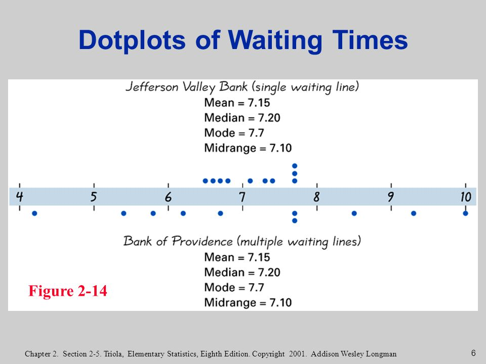 6 Chapter 2. Section 2-5. Triola, Elementary Statistics, Eighth Edition. Copyright 2001. Addison Wesley Longman Figure 2-14 Dotplots of Waiting Times