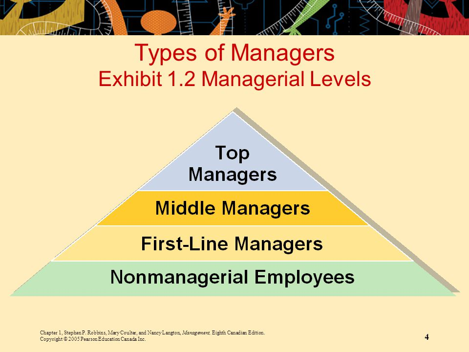 Chapter 1, Stephen P. Robbins, Mary Coulter, and Nancy Langton, Management, Eighth Canadian Edition. Copyright © 2005 Pearson Education Canada Inc. 4