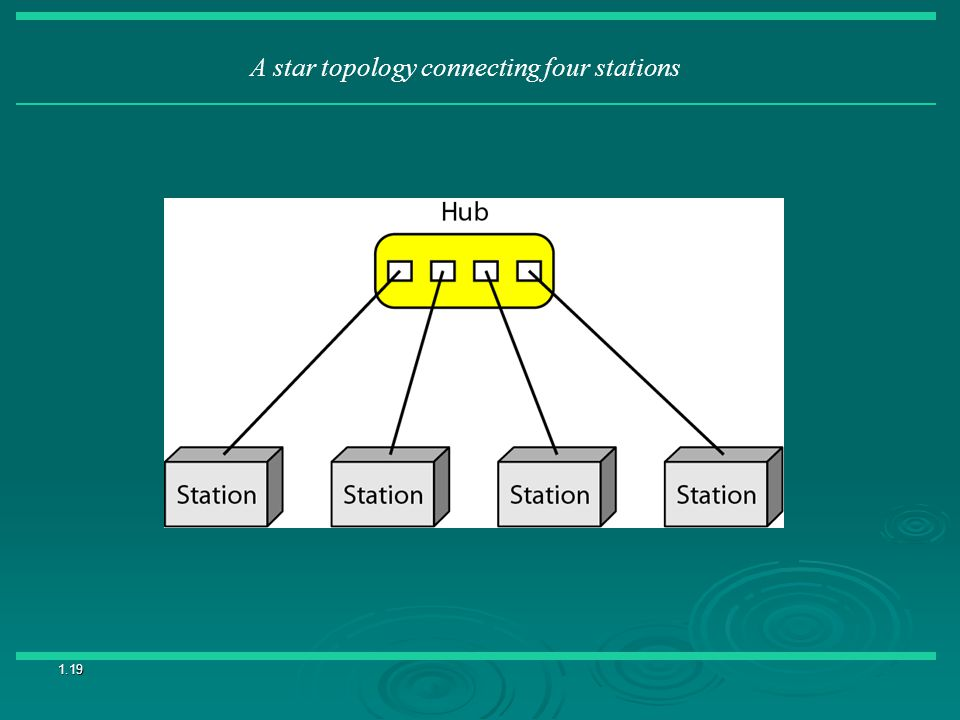 1.19 A star topology connecting four stations