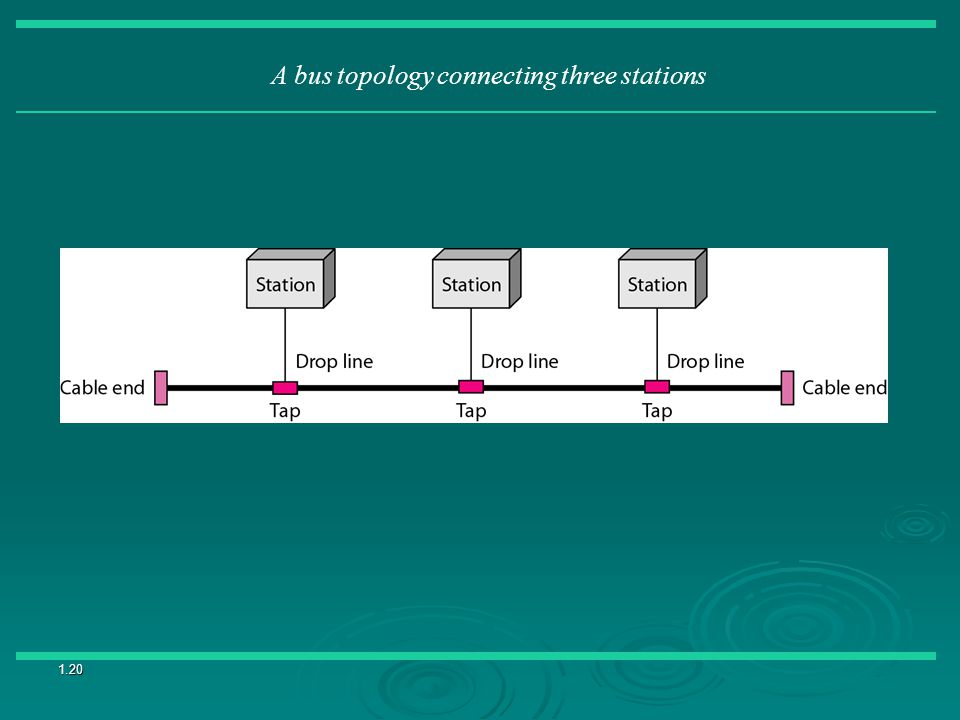 1.20 A bus topology connecting three stations