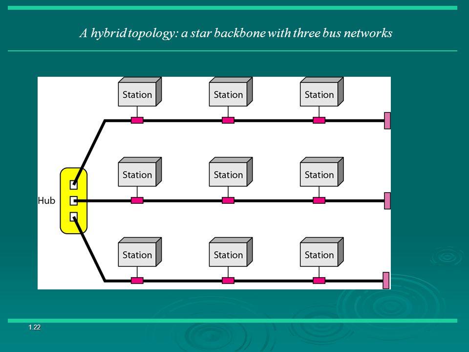 1.22 A hybrid topology: a star backbone with three bus networks