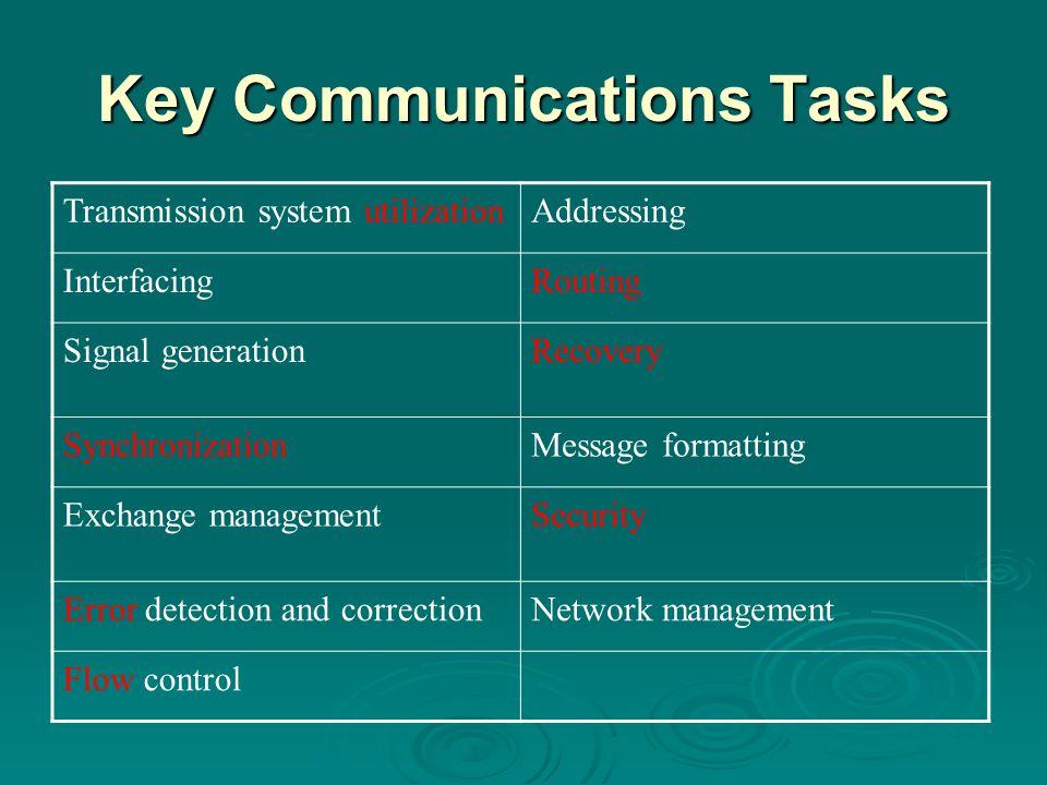 Key Communications Tasks Transmission system utilizationAddressing InterfacingRouting Signal generationRecovery SynchronizationMessage formatting Exchange managementSecurity Error detection and correctionNetwork management Flow control