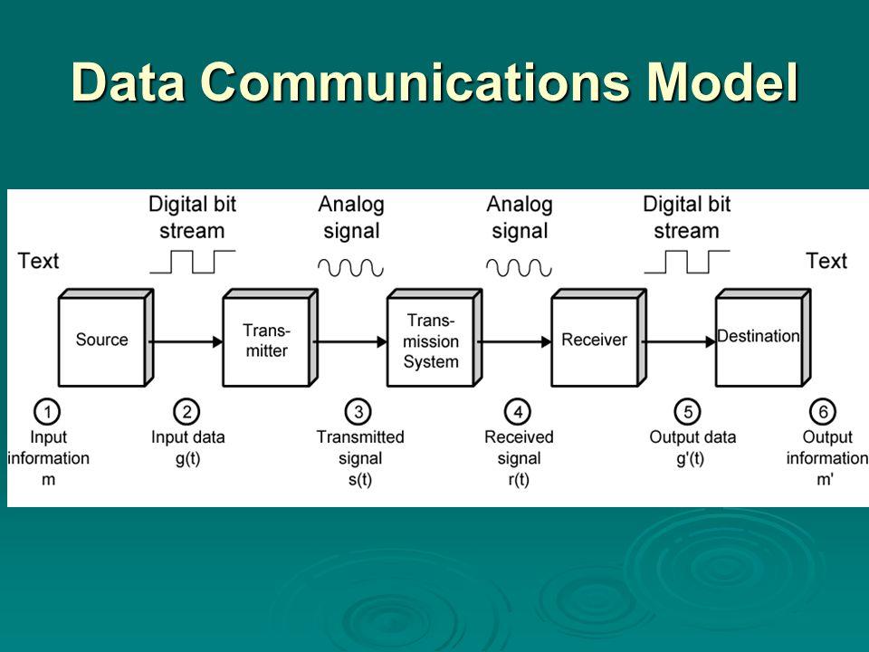 Data Communications Model