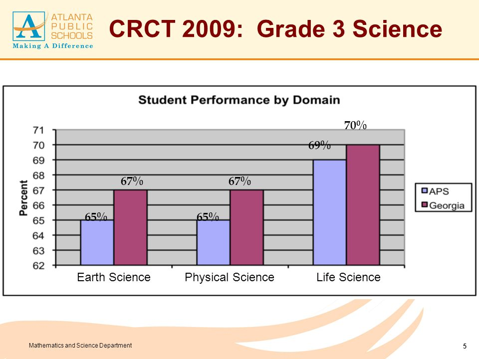 Mathematics and Science Department CRCT 2009: Grade 3 Science 5 65% 67% 65% 67% 69% 70% Earth SciencePhysical ScienceLife Science